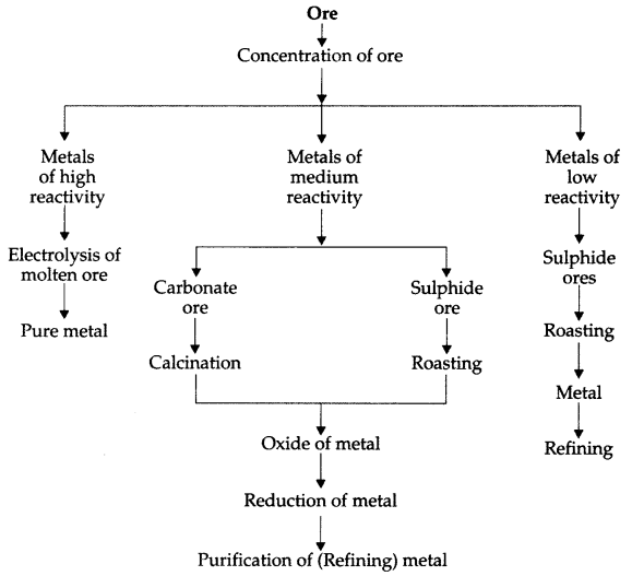 Concentration of ore - General Science Important Questions
